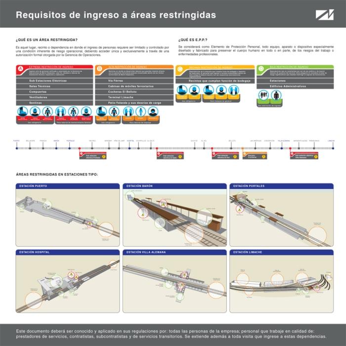 RG - esquemática - infografía metro valparaíso - requisitos de ingresos a áreas restringidas- romina guerra - 2011