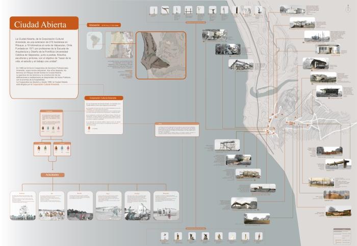 RG - esquemática - mapa ciudad abierta ritoque chile - romina guerra - 2008