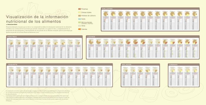 RG - esquemática - visualización de la información nutricional de los alimentos - romina guerra - 2008.jpg
