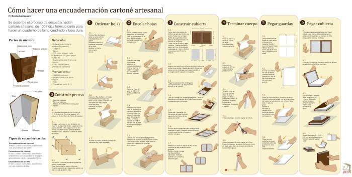 RG - romina guerra - infografía encuadernación artesanal - 2010 ©All rights reserved by Romina Guerra Alvarez.